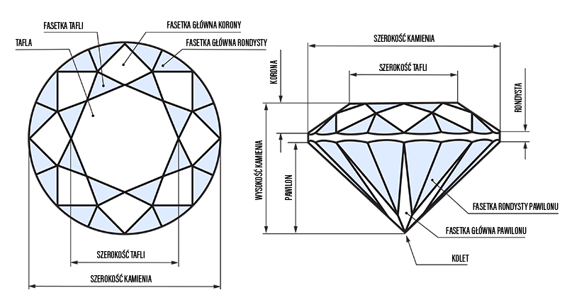 Szlif brylantowy - parametry. Diamond cut - diagram.